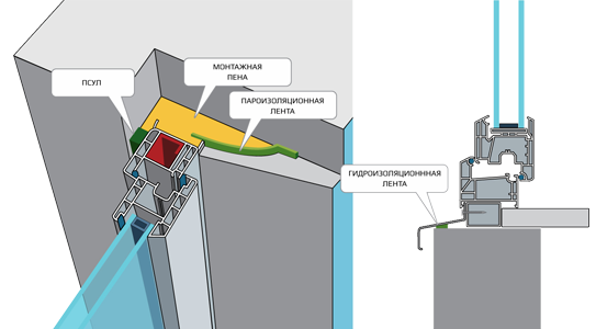 Схема монтажа окна по ГОСТу